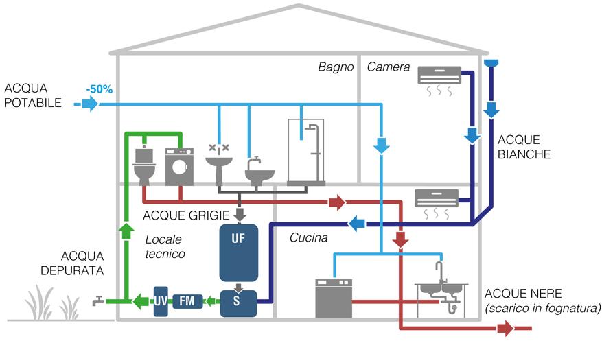 Recupero acque grigie redi - Impianto acqua casa ...